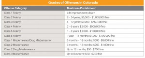 2016 BEST COLORADO SENTENCING PENALTY CHART