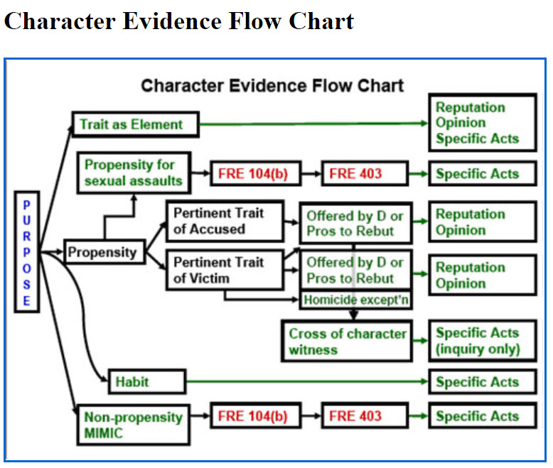 COLORADO CHARACTER EVIDENCE CHART